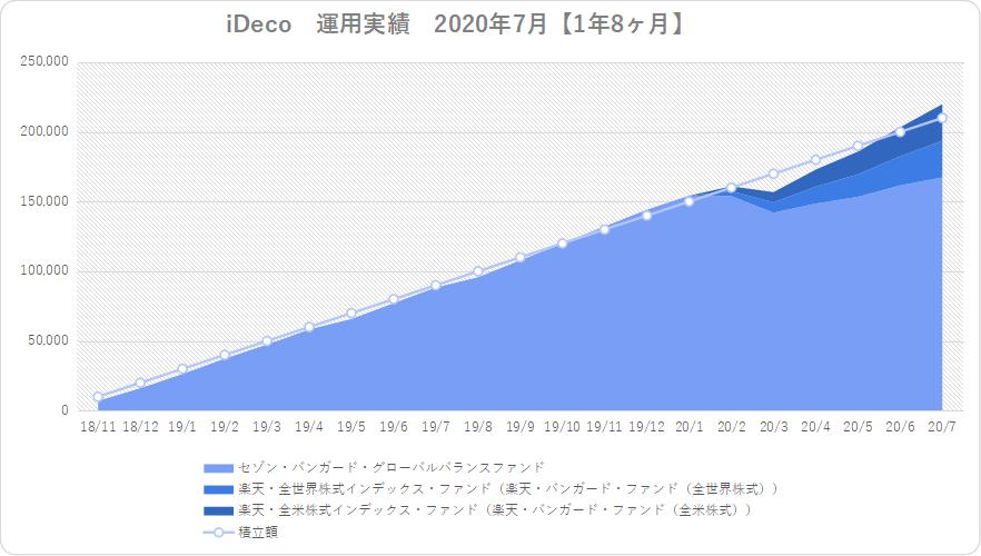iDeco運用実績